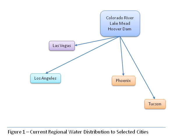 Diagram showing distribution of Colorado River to selected cities